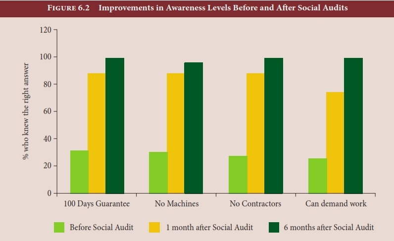 Improvements in awareness levels before and after social audits